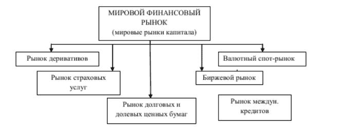 Структура мирового финансового рынка. Пример 2.