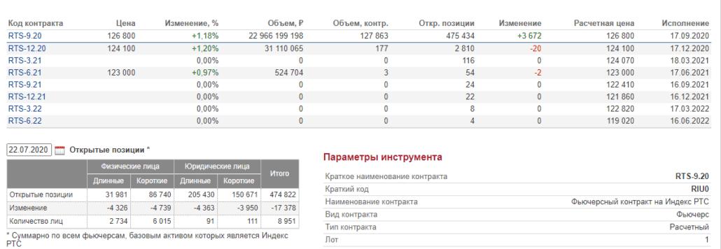 Данные по инструменту, на котором работает OI Analyzer