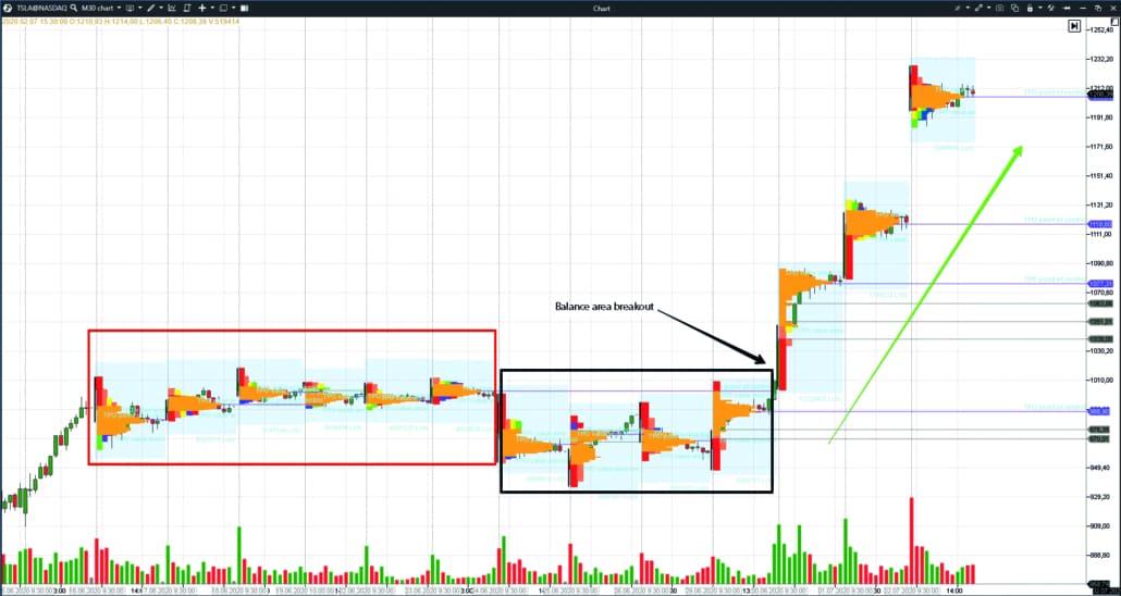 30-minute Tesla stock chart