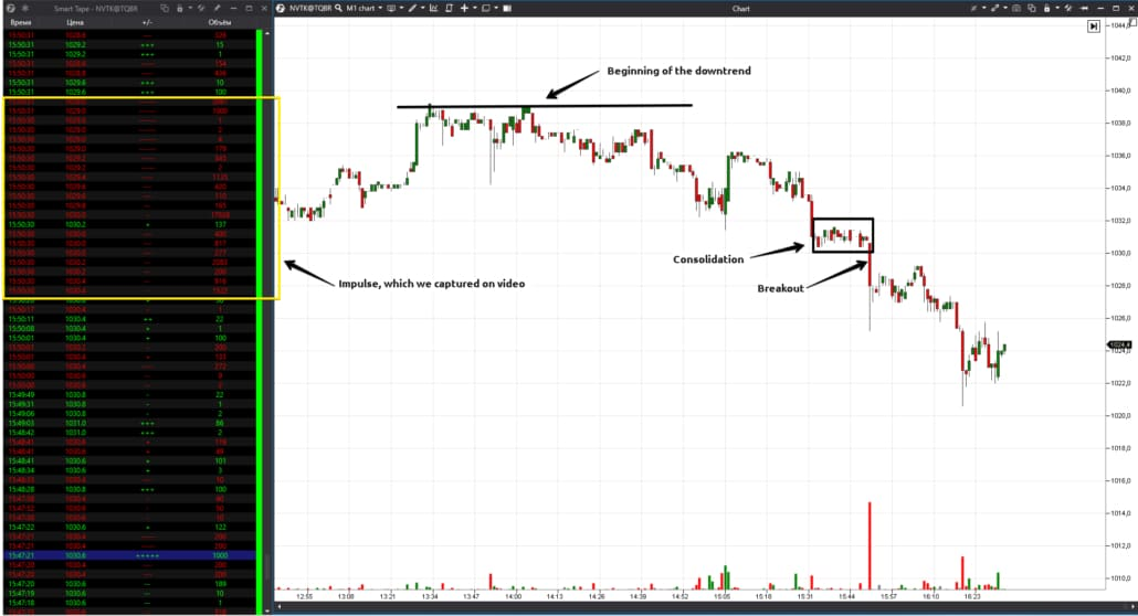 Price movement mechanics