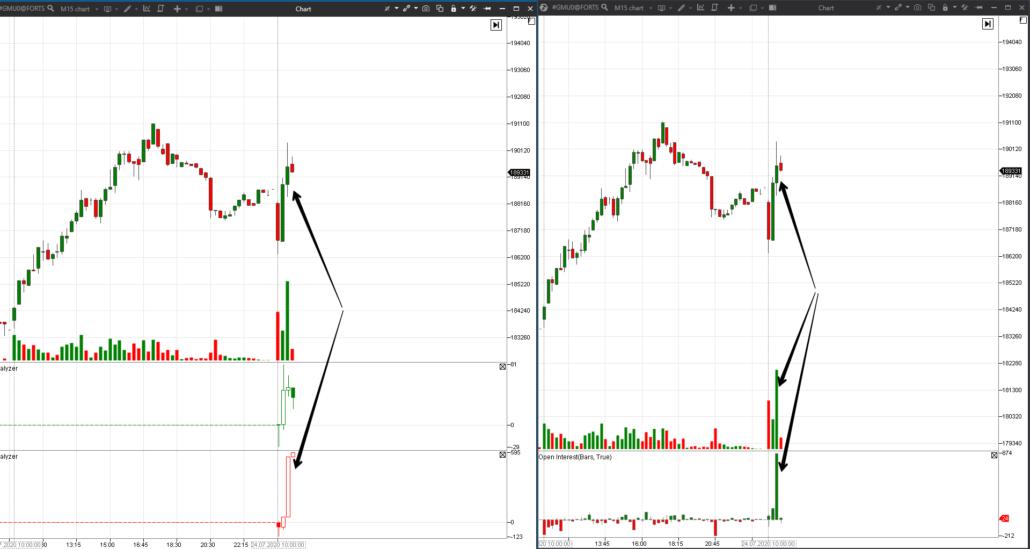 Пример анализа открытого интереса на 5-минутном графике фьючерса на акции