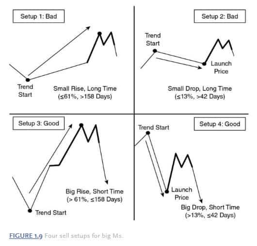 Reversal patterns