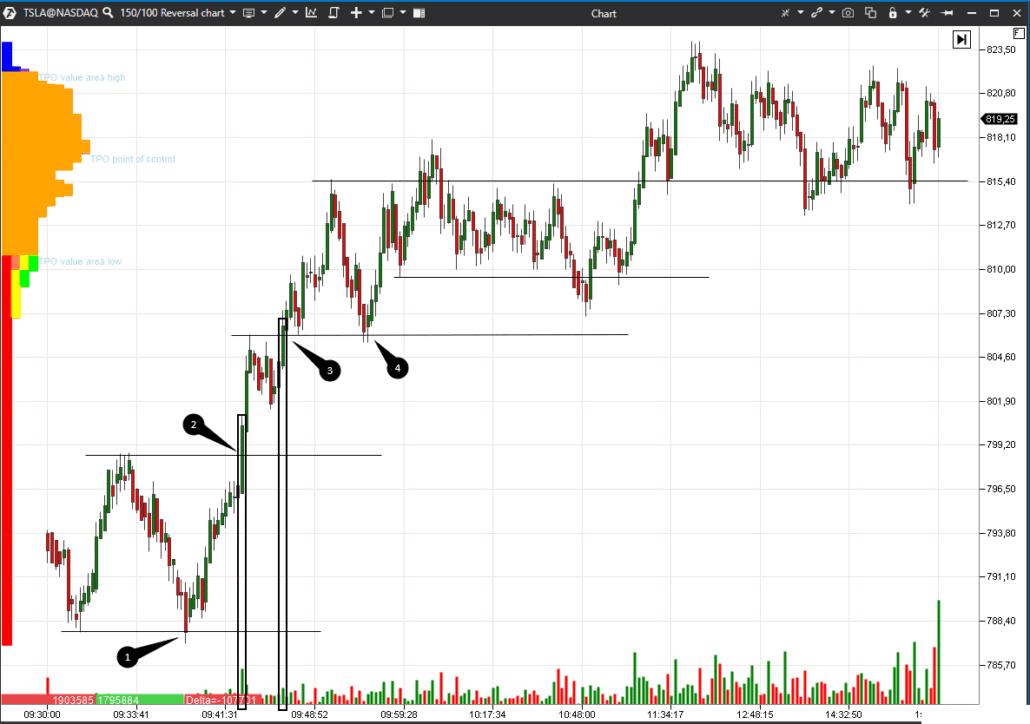 Reversal Charts and market reversal
