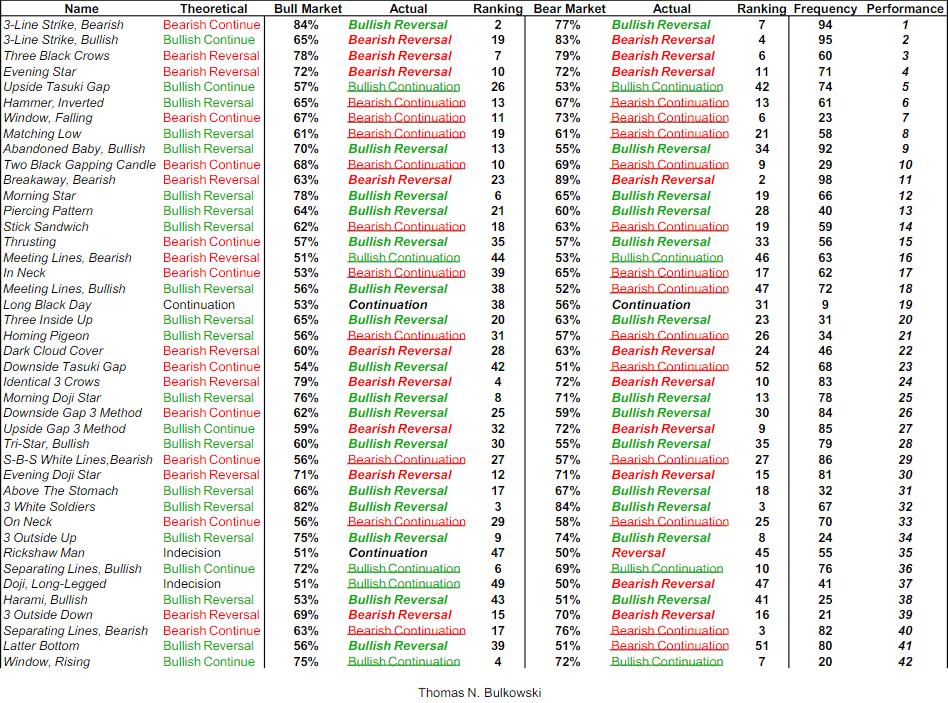 Reversal pattern statistics