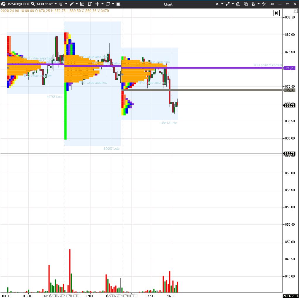 Example of price movement analysis