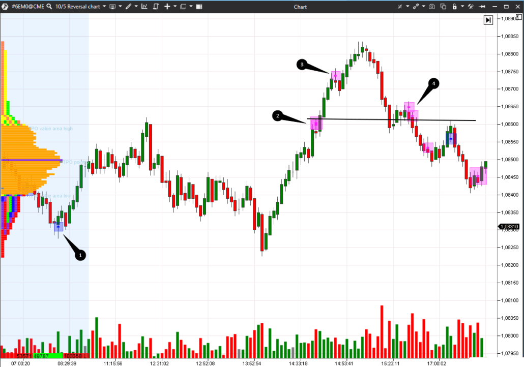 Using Reversal Charts in the currency market