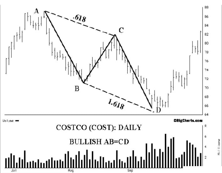 Harmonic reversal patterns in trading