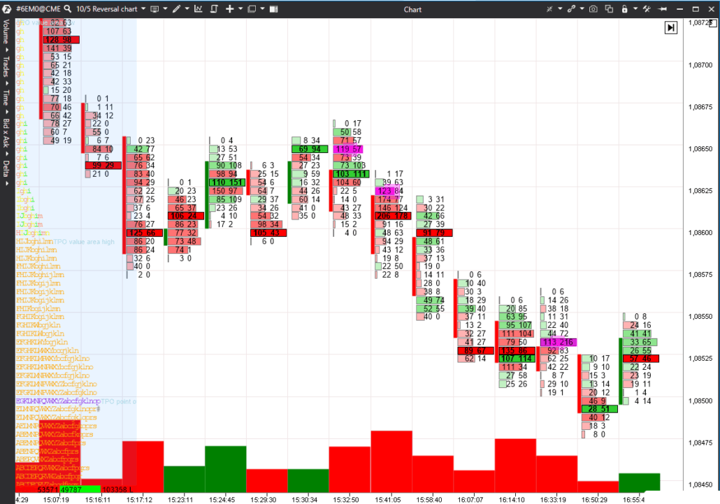 How to use Footprint on market reversals