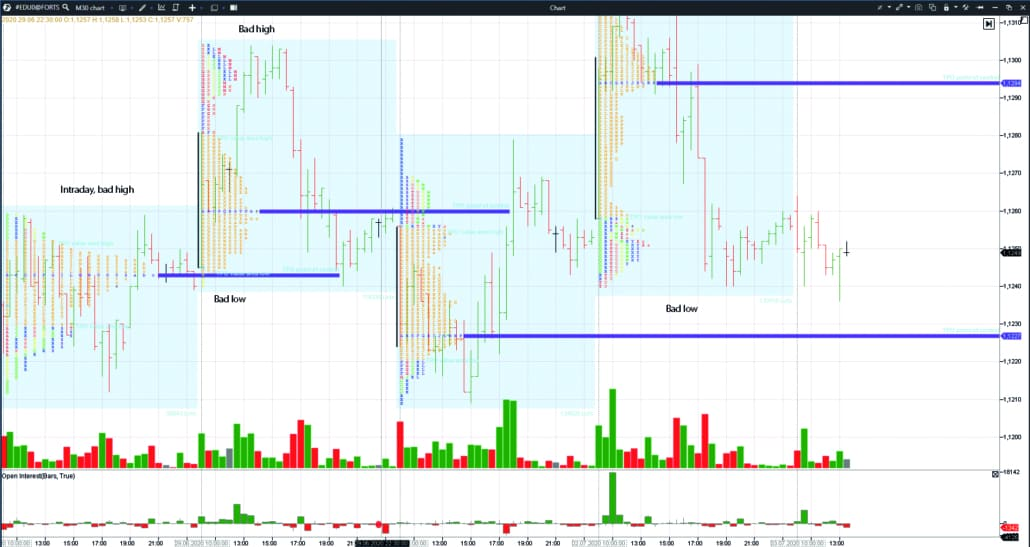 Example in the 30-minute EUR/USD futures chart