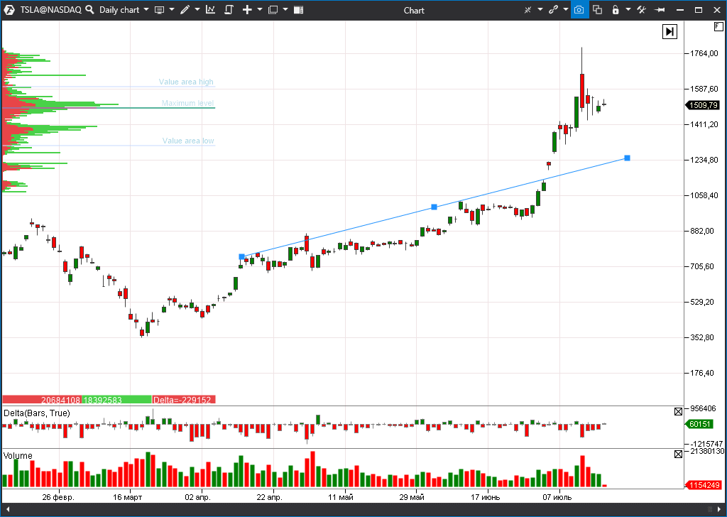 Tesla (TSLA) stock