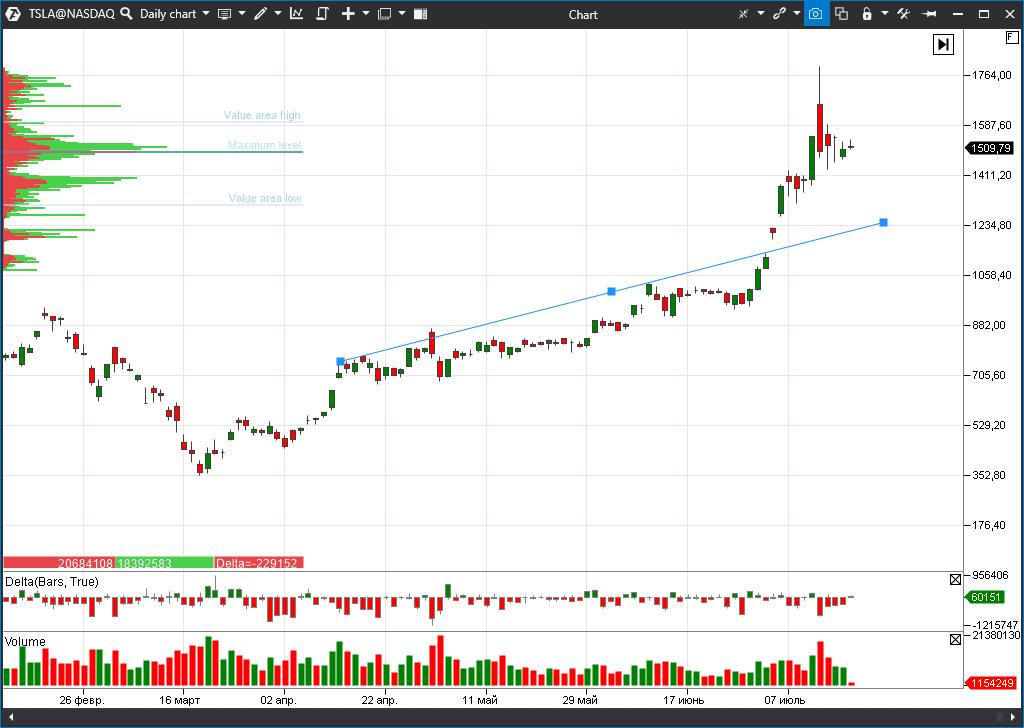 акции Tesla (TSLA)