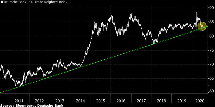 USD index (DX) chart