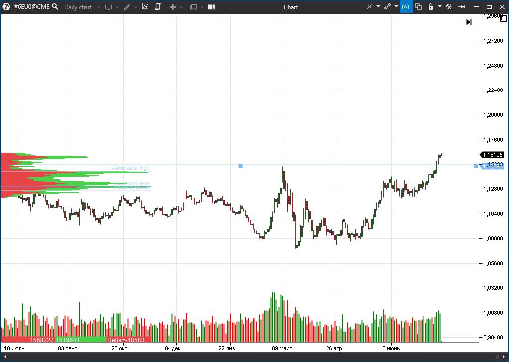 EUR futures (6EU0)