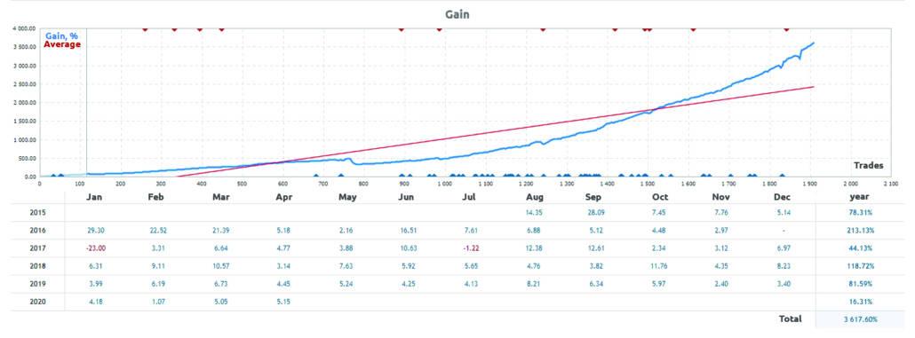 Copying trades in portfolio investing