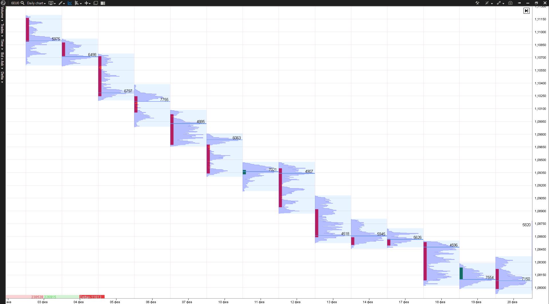 устойчивый медвежий тренд на рынке евро