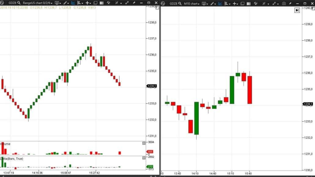 Ici, par exemple, est un seul et même marché dans différents types de graphiques.