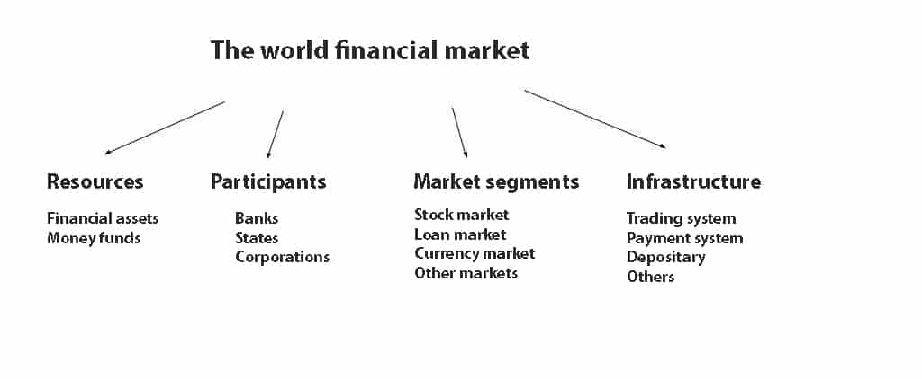 The world financial market structure. Example 1