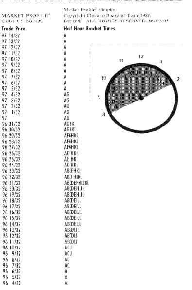 In ATAS kann TPO in Form von Buchstaben oder farbigen Blöcken angezeigt werden.