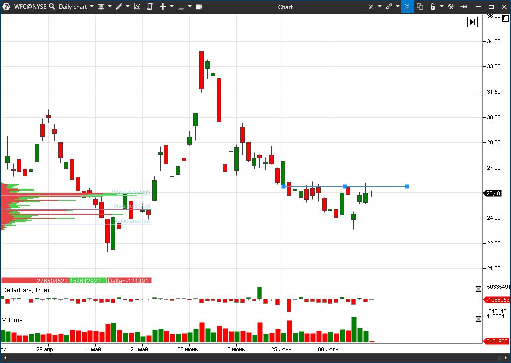 Wells Fargo (WFC) stock