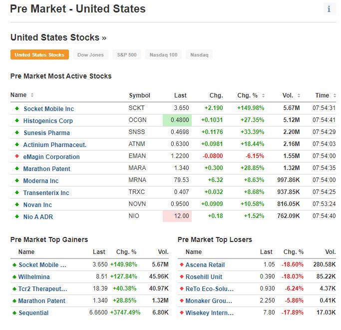 Выбор акций на премаркете