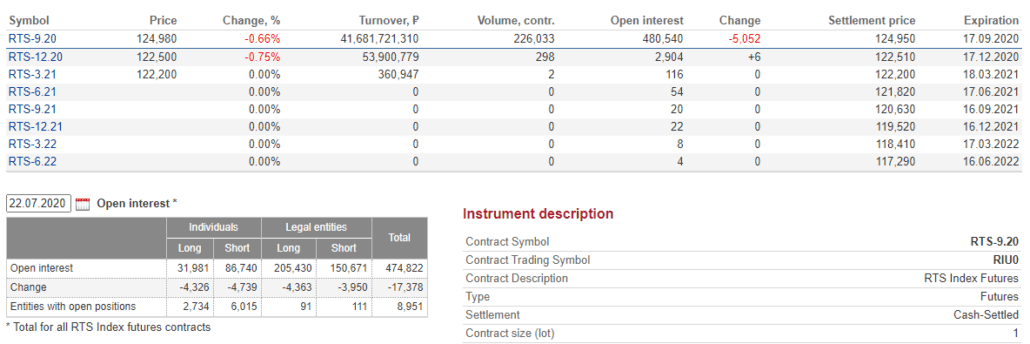 Data on the instrument, on which the OI Analyzer works