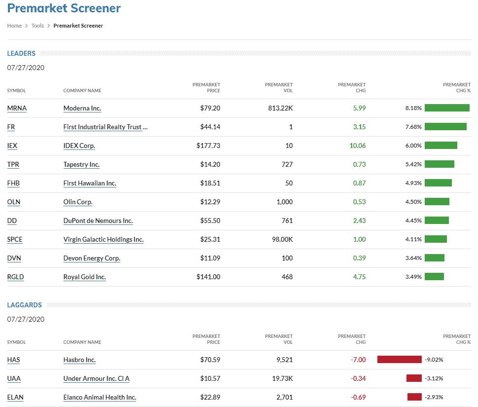 Premarket stock selection