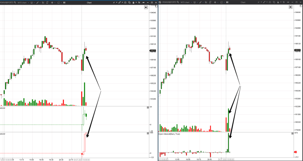 Example of Open Interest analysis in the 5-minute stock futures chart
