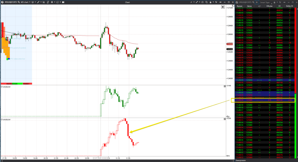 Example of Open Interest analysis with the Smart Tape