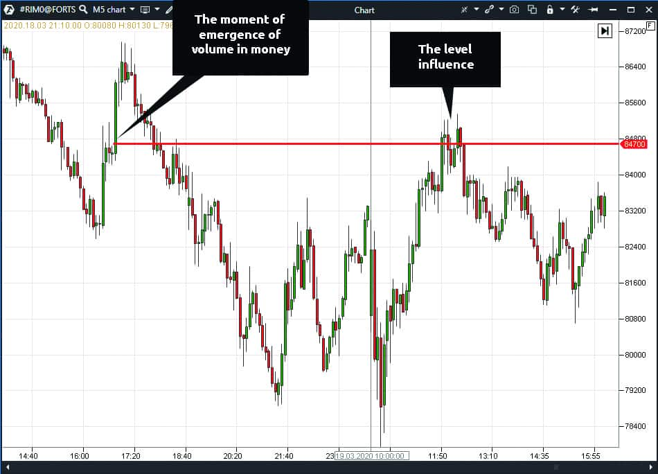 How a trading signal works