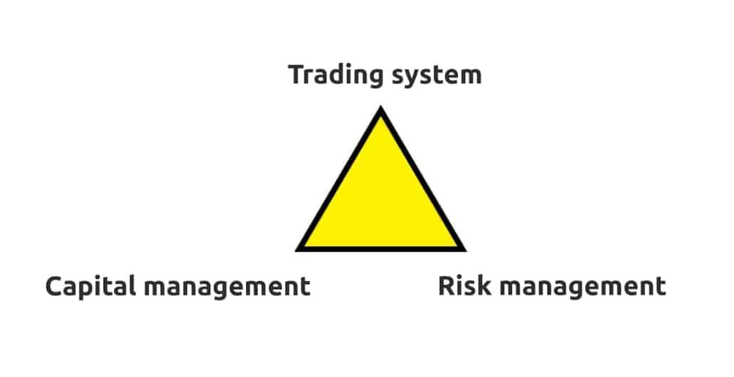 Importance of capital management