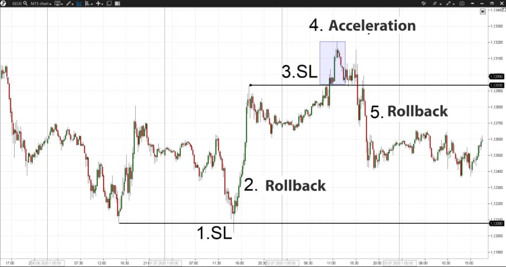 Examples of stop loss activation