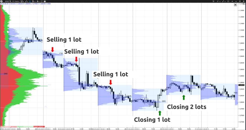 Capital management method