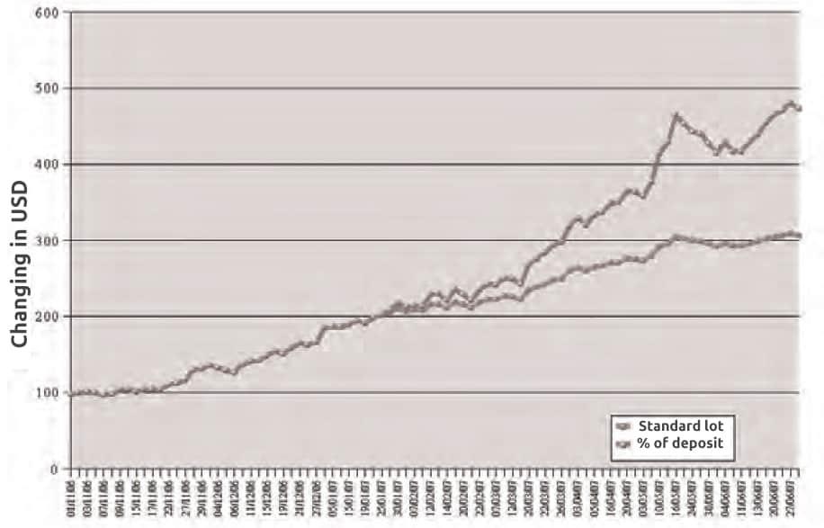 Comparing capital management methods