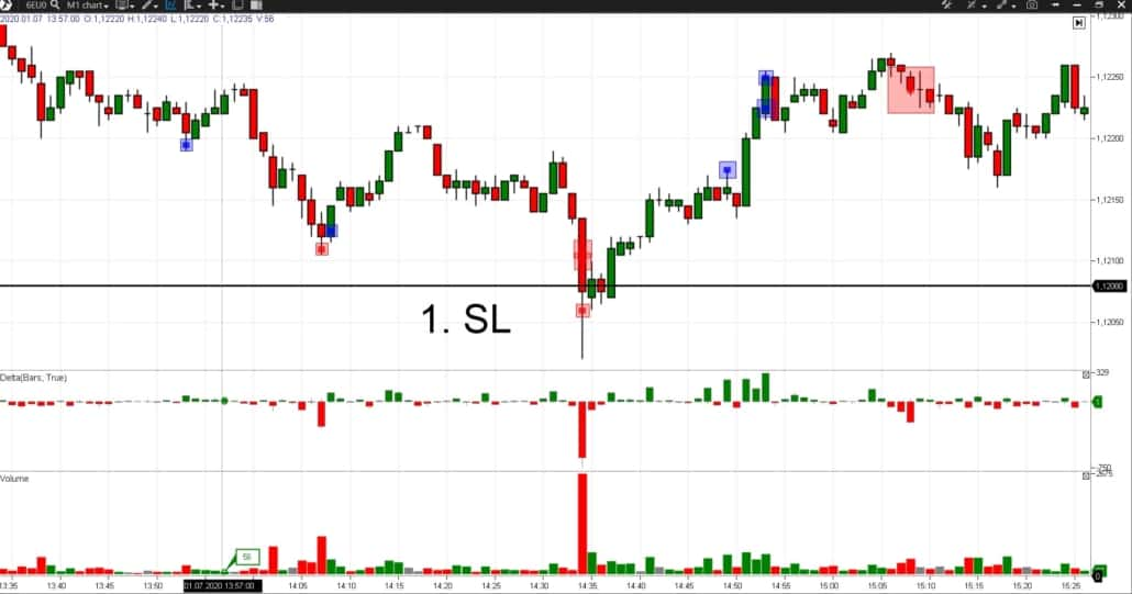 How stop losses are activated