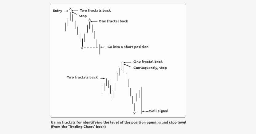 Trading with fractals