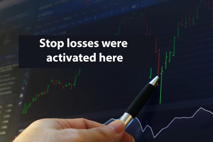 Stop losses were activated here