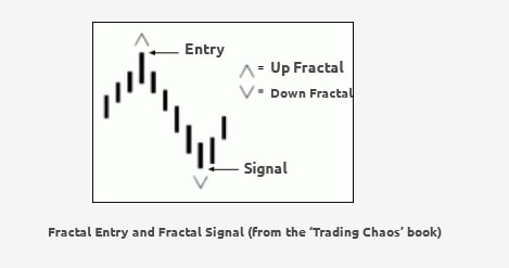 Rules of the Fractal Signal and Fractal Entry