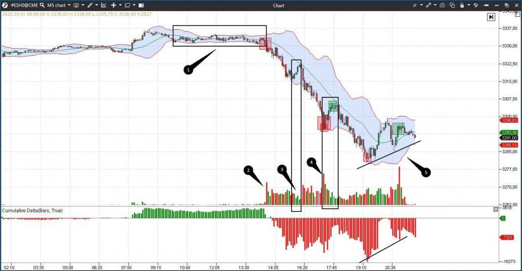 Example of application of the Bollinger indicator