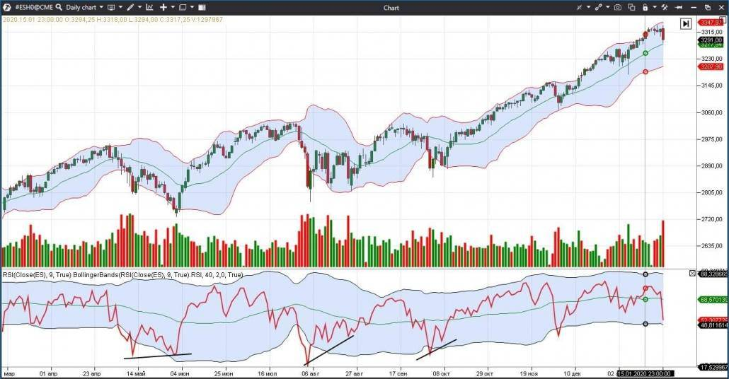 Example of application of the Bollinger Bands indicator