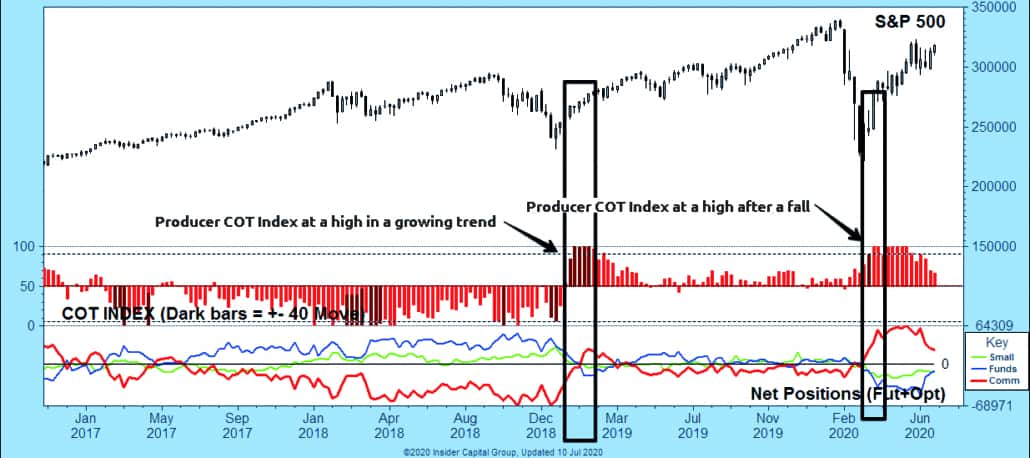 Example of COT index analysis