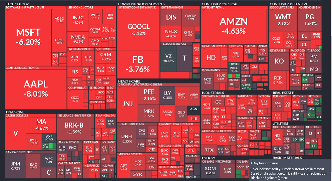 сектора рынка акций США
