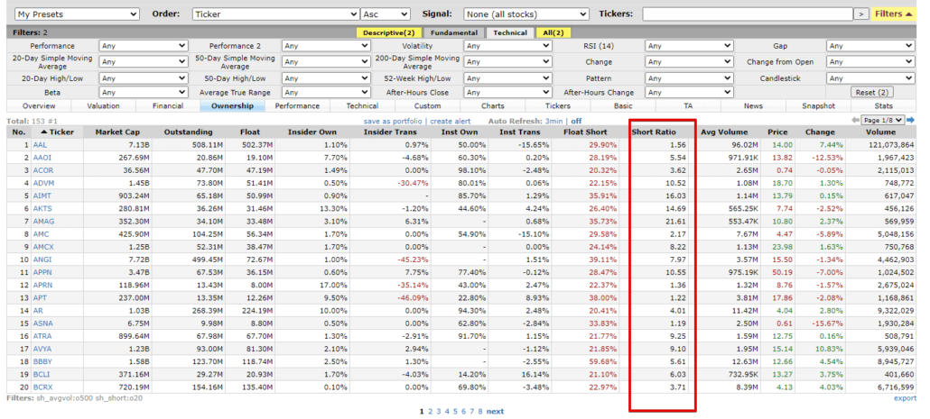 Short Squeeze and scanner data