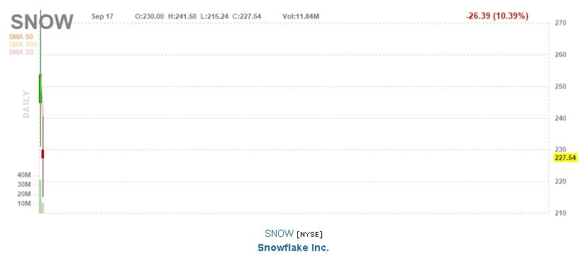 IPO Snowflake