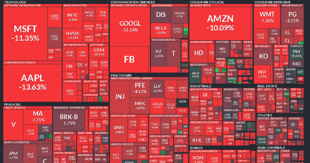 Weekly performance of the American stock market