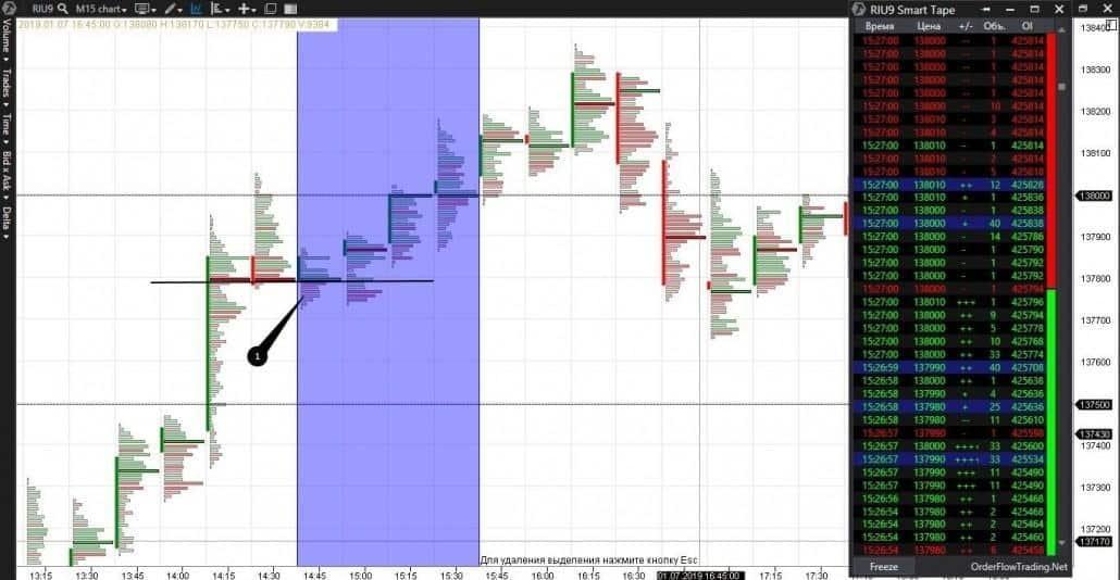 15-Minuten RTS-Index-Futures-Chart
