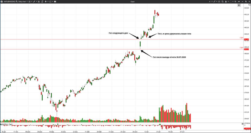 Grafik aktsiy AAPL