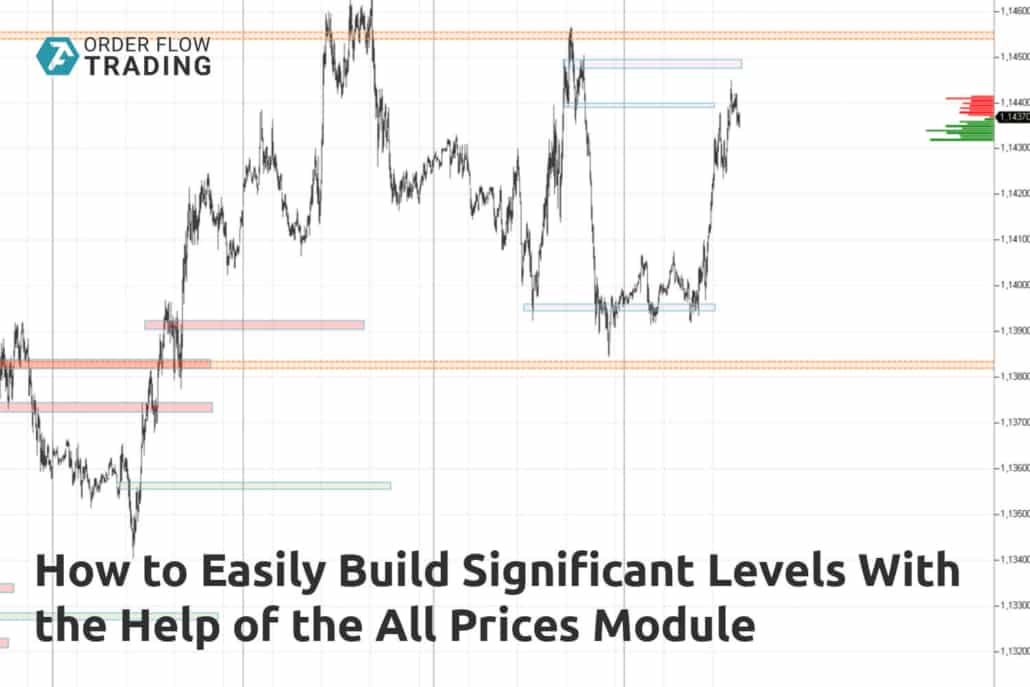 How to easily build significant levels with the help of the All Prices module. A step-by-step guide with chart examples.