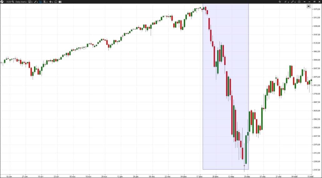 Panicheskoe padenie na ryinke S&P-500