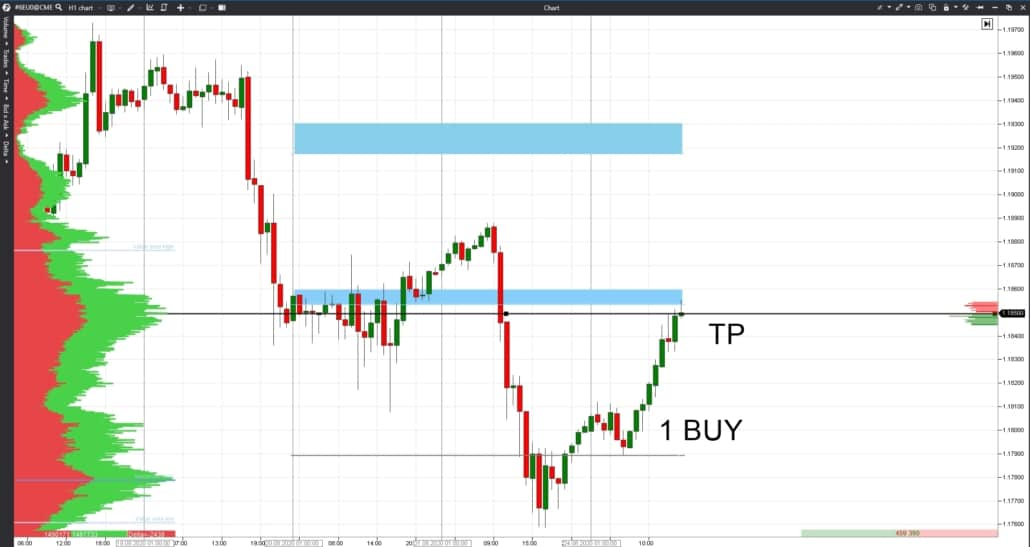 Posting a take profit with the help of indicators