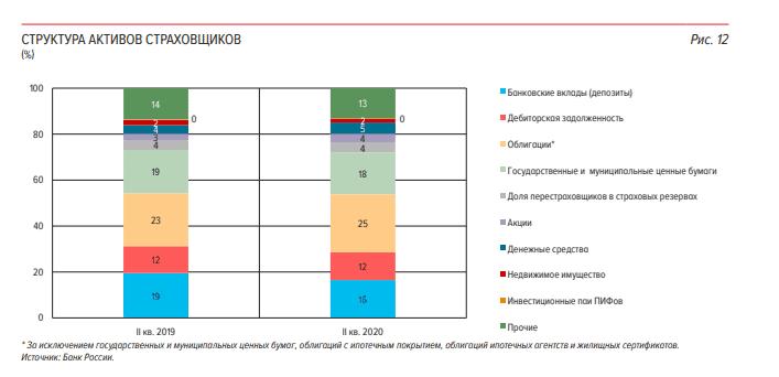 Struktura aktivov institutsionalnyih investorov